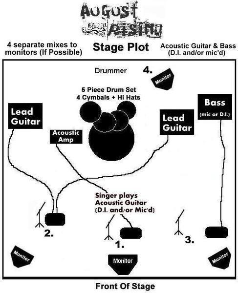 Stage Plot